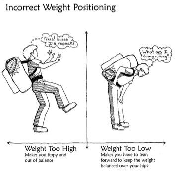 Ensure comfort with ergonomics! Moore Chiropractic., PLLC Olympia, WA